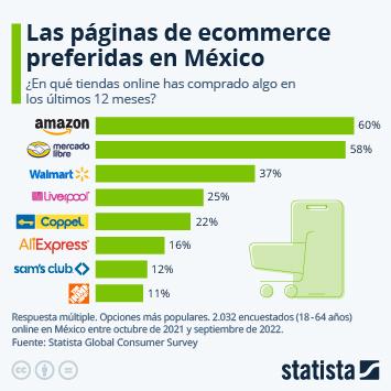 Infografía - Las páginas de ecommerce preferidas por los mexicanos