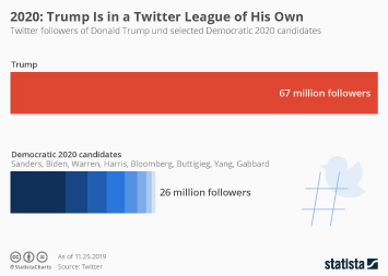 Infographic - 2020 candidates twitter follower vs trump