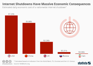 Infographic: Internet Shutdowns Have Massive Economic Consequences | Statista