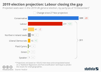 Infographic - seat projections uk election 2019 yougov