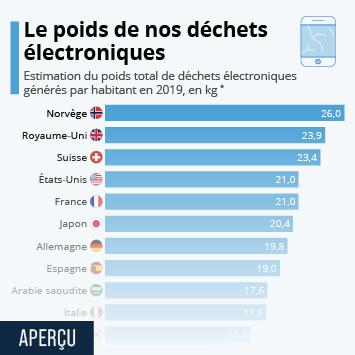 Infographie - dechets electroniques menagers kg par habitant