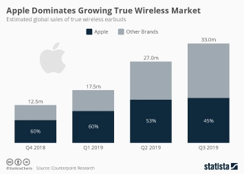 Infographic: Apple Dominates Growing True Wireless Market | Statista