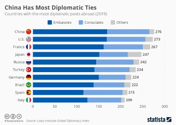 Infographic: China Has Most Diplomatic Ties, Overtaking U.S. | Statista