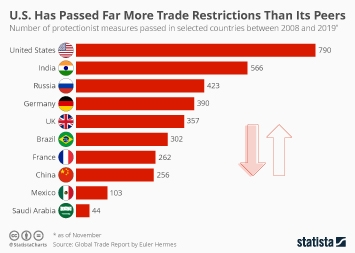 U.S. Has Passed Far More Trade Restrictions Than Its Peers