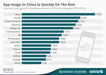 Infographic: App Usage in China Is Quickly on the Rise | Statista