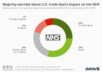 Infographic - statista survey worry re nhs for sale