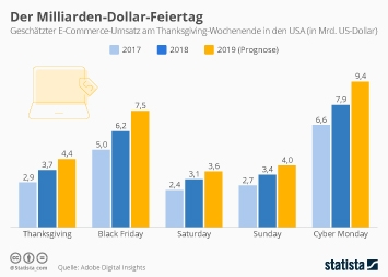 Infografik - E-Commerce-Umsatz am Thanksgiving-Wochenende in den USA