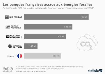 Infographie - empreinte carbone emissions de co2 des banques francaises