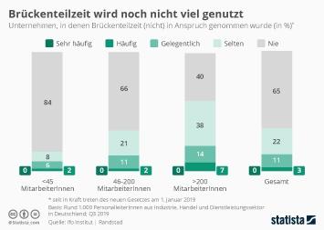 Infografik - Brückenteilzeit in deutschen Unternehmen