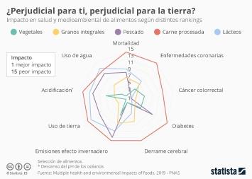 Infografía - Impacto en salud y medioambiental de alimentos