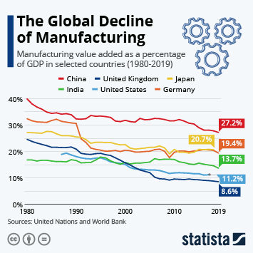 Infographic - manufacturing value added as percent of GDP in major economies