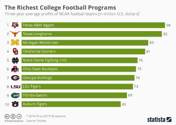 Infographic - college football programs earning most profits