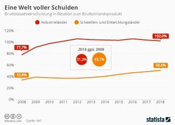 Infografik - Bruttostaatsverschuldung in Relation zum Bruttoinlandsprodukt