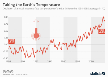 Infographic - earth Annual mean surface temperature