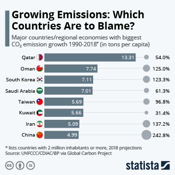 Infographic - countries growing CO2 emissions most