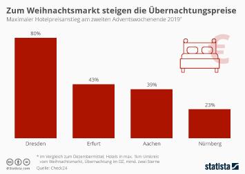 Infografik - Hotelpreise in deutschen Städten zum Weihnachtsmarkt