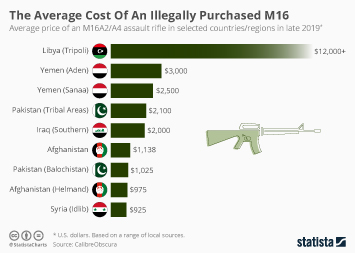 Infographic - average price of an M16 assault rifle