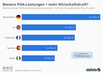 Infografik - Wachstum der Wirtschaftsleistung bis zum Jahr 2100 bei 25 zusätzlichen Pisa-Punkten