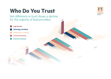 Infographic - Net difference in trust of service providers