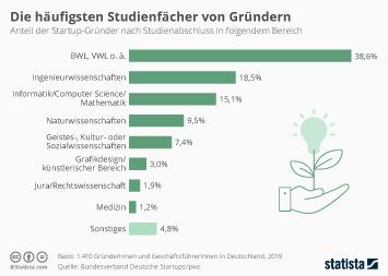Infografik - Studienfächer von Startup-Gründern in Deutschland