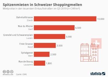 Infografik - Mietpreise in Schweizer Einkaufsstrassen