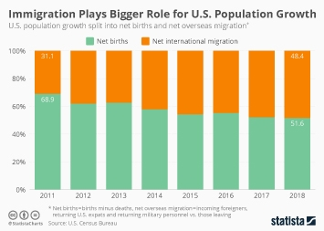 Infographic - U.S. population growth shares births immigration