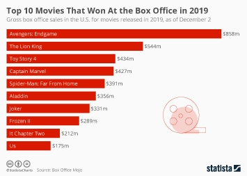 Infographic: Top 10 Movies That Won At the Box Office in 2019 | Statista