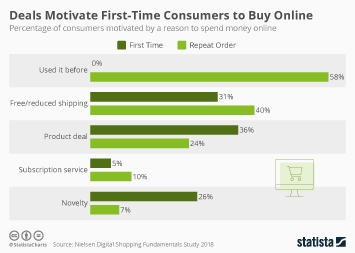 Infographic - deals motivate consumers online