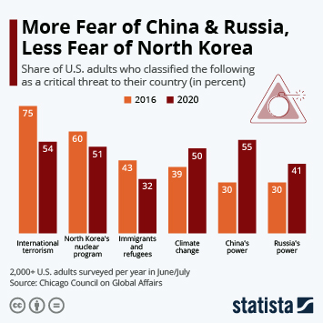 Infographic - us major threat north korea isis