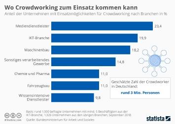 Infografik - Branchen mit Einsatzmöglichkeiten für Crowdworking