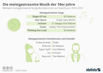 Infografik: Die meistgestreamte Musik der 10er-Jahre | Statista
