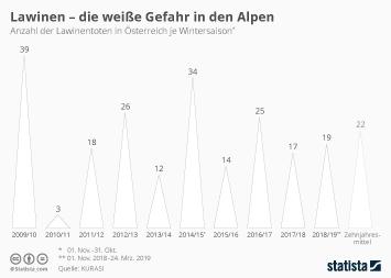 Infografik - Anzahl der Lawinentoten in Österreich pro Saison