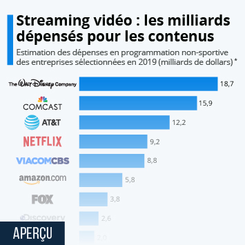 Infographie - depenses en contenu des entreprises media et plateformes streaming