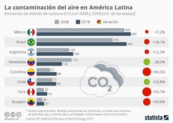 Infografía - Emisiones de CO2 en países latinoamericanos seleccionados