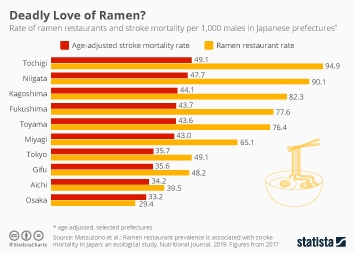 Infographic - correlation between frequency of ramen restaurants and stroke mortality in Japan