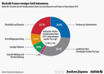 Infografik: Weshalb Frauen weniger Geld verdienen   Statista