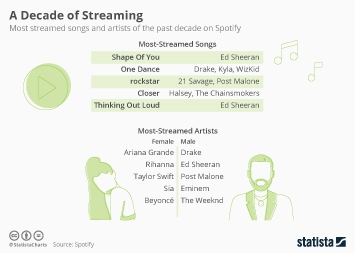 Infographic - Most streamed songs and artists of the past decade on Spotify