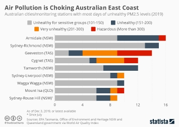 Infographic - Australian cites with most days of unhealthy air pollution in 2019