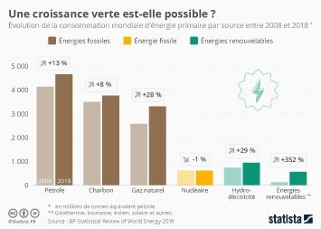 Infographie - evolution consommation mondiale energie par source