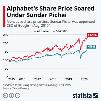 Alphabet's Share Price Soared Under Sundar Pichai