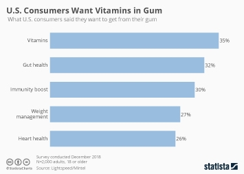 Infographic - us consumers want vitamins in gum