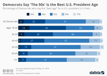 Infographic: Democrats Say 'The 50s' is the Best U.S. President Age | Statista