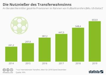 Infografik - Bei Fußballtransfers gezahlte Provisionen an Vermittler und Berater