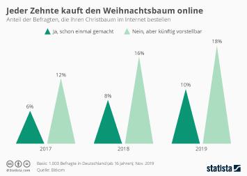 Infografik - Anteil der Deutschen die ihren Weihnachtsbaum online bestellen