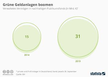 Infografik - Vermögen in nachhaltigen Publikumsfonds