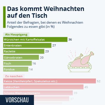 Infografik - Beliebtestes Weihnachtsessen in Deutschland