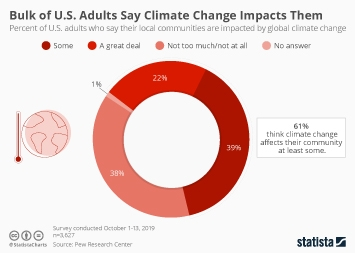 Infographic - us adults say climate change impacts