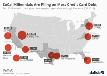 Infographic: SoCal Millennials Are Piling on Most Credit Card Debt | Statista