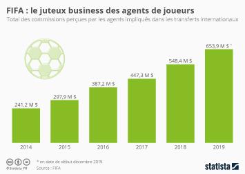 Infographie - montant total commissions versees aux agents de joueurs de football