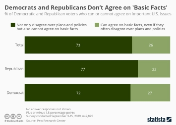 Infographic - democrats republicans basic facts